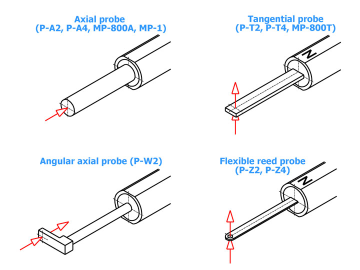 Measuring Probes for Magnetic Field Measuring